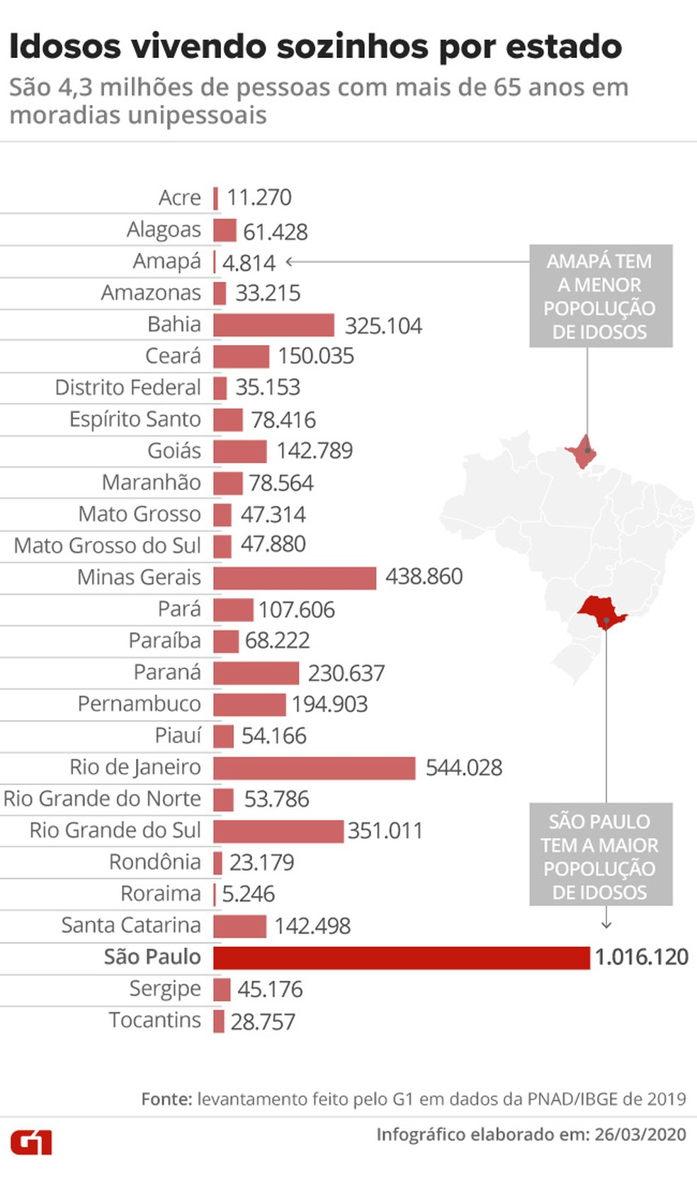 Brasil tem 4,3 milhões de idosos vivendo sozinhos: número por estado — Foto: Aparecido Gonçalves/G1