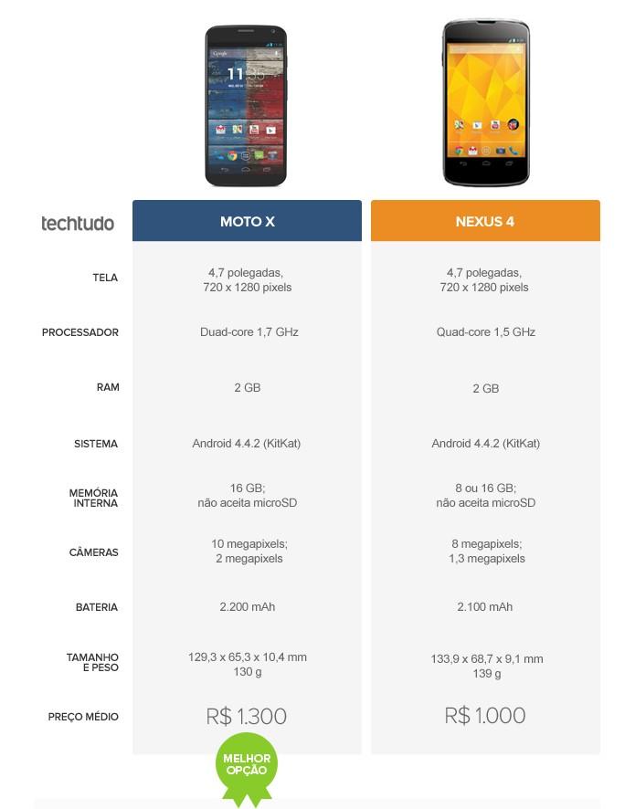 Especificações do Moto X e do Nexus 4 (Foto: Arte/TechTudo)