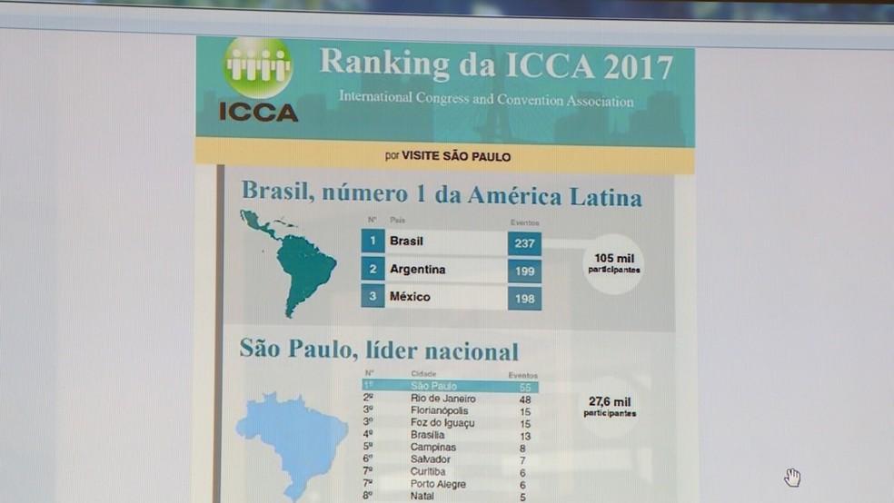 Ranking internacional de cidades para receber grandes eventos coloca Campinas (SP) na 5ª posição. — Foto: Reprodução/EPTV