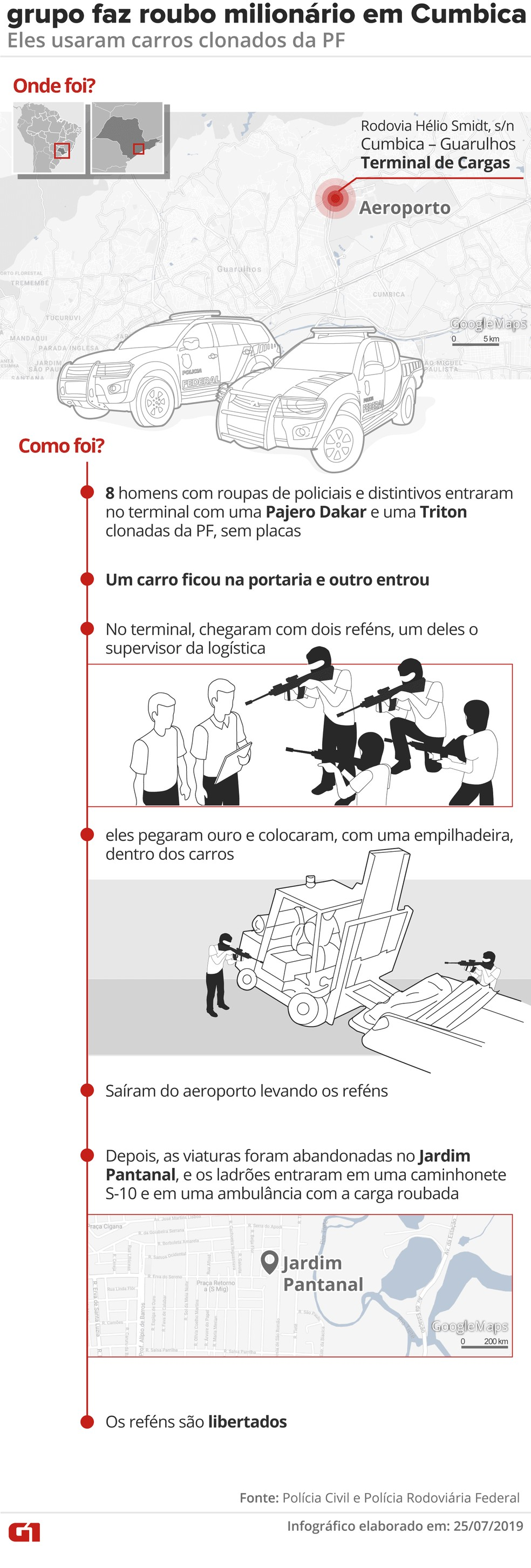 Grupo fortemente armado invade terminal de cargas de Cumbica, faz reféns e rouba ouro — Foto: Arte / G1