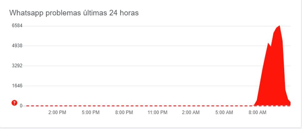 Usuários relatam instabilidade no WhatsApp neste domingo  — Foto: Down Detector