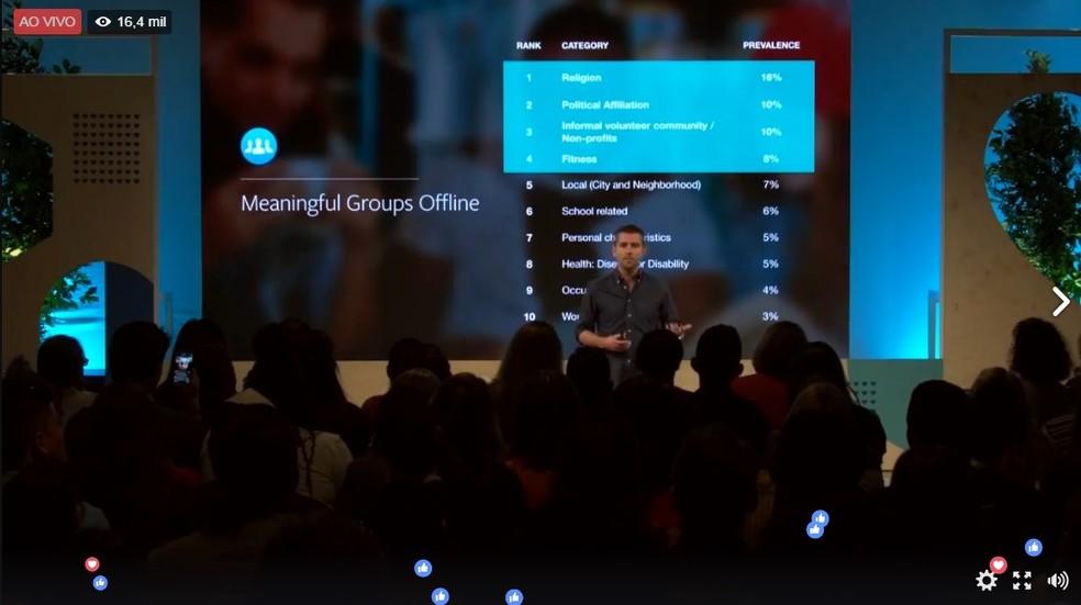 Categorias de grupos e temas mais comuns no Facebook (Foto: Reprodução/Carolina Ochsendorf)