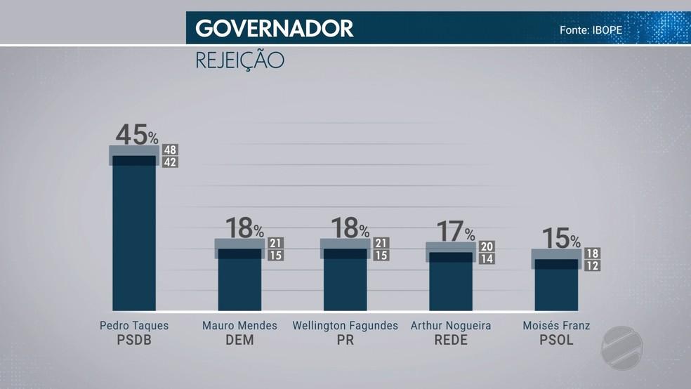 Pesquisa Ibope aponta índice de rejeição de candidatos (Foto: TVCA/ Reprodução)