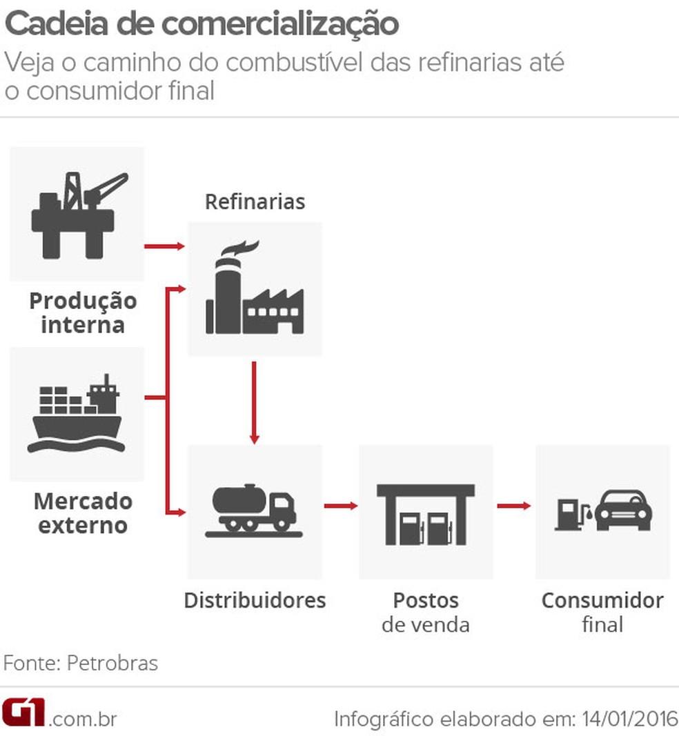 Cadeia de comercialização da gasolina VALE (Foto: G1 )