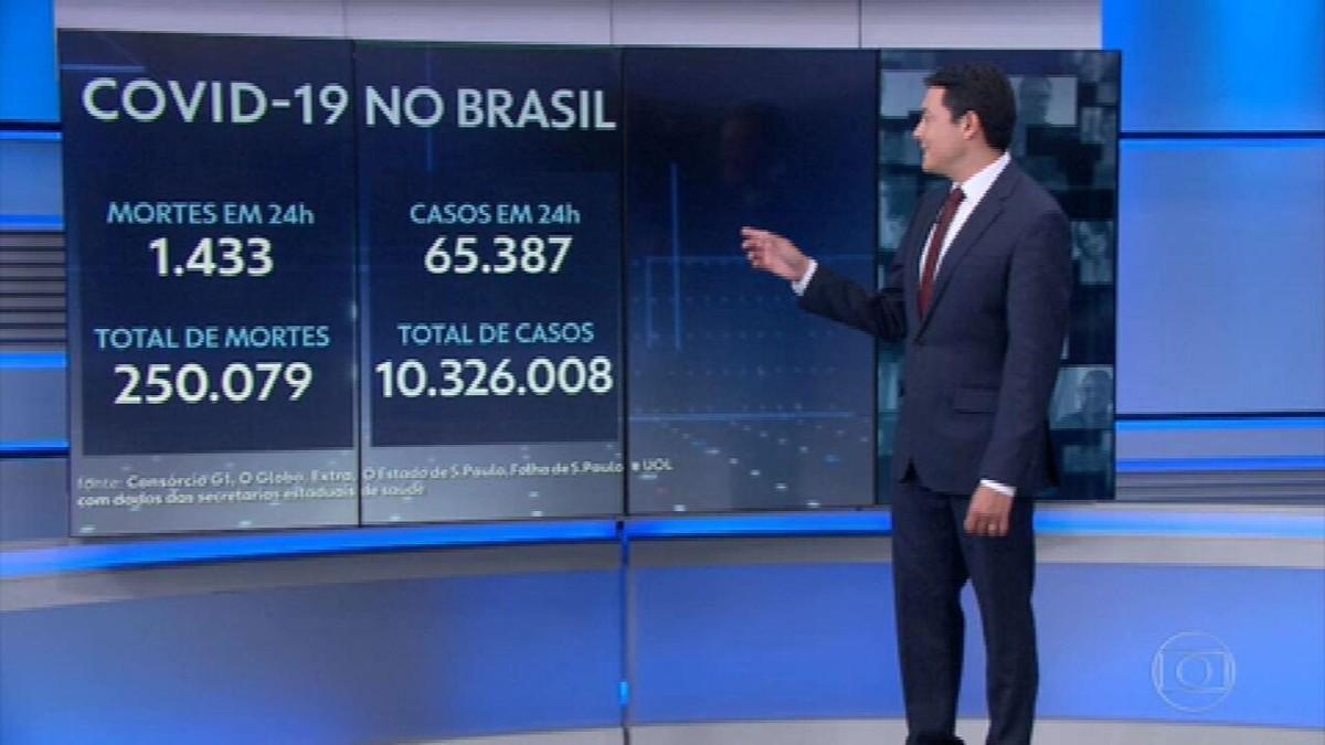 Brasil chega a 250 mil óbitos por Covid com média móvel recorde de 1.129 mortes por dia
