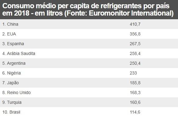 Consumo médio per capita de refrigerantes por país em 2018 - em litros (Foto: Euromonitor International/BBC)
