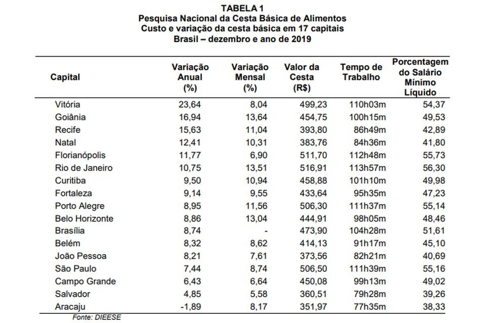 Valores das cestas básicas em 17 capitais. — Foto: Dieese