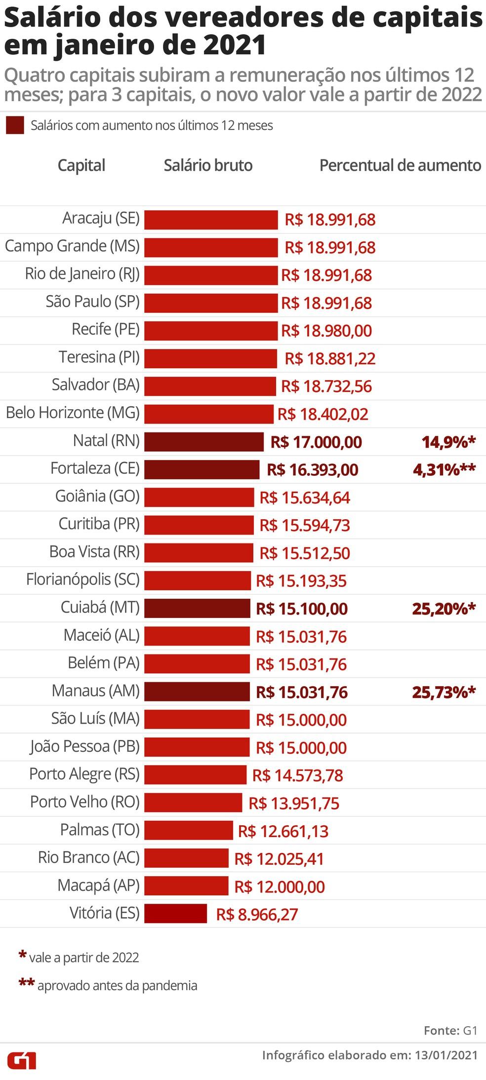 Salário dos vereadores de capitais em janeiro de 2021 — Foto: Wagner Magalhães / G1