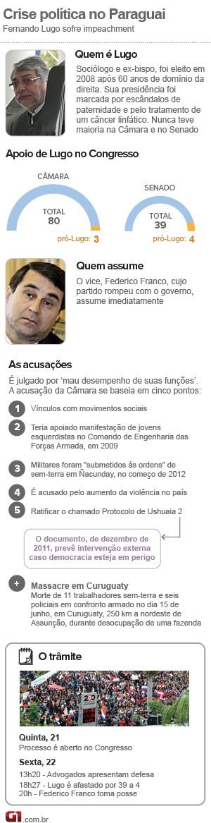 infografico cronologia paraguai 24/7 (Foto: 1)