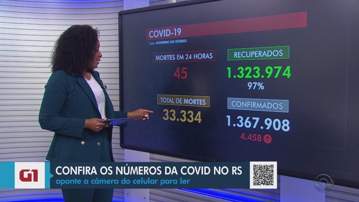Julho chega ao fim com 1.936 mortes por coronavírus no RS, menor número desde fevereiro