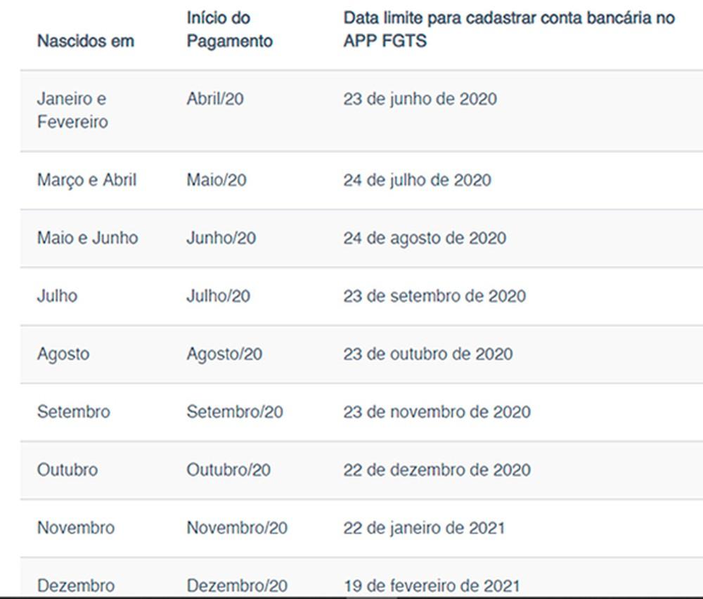 Calendário de saque aniversário já está disponível no site da Caixa — Foto: Reprodução/Caixa Econômica Federal