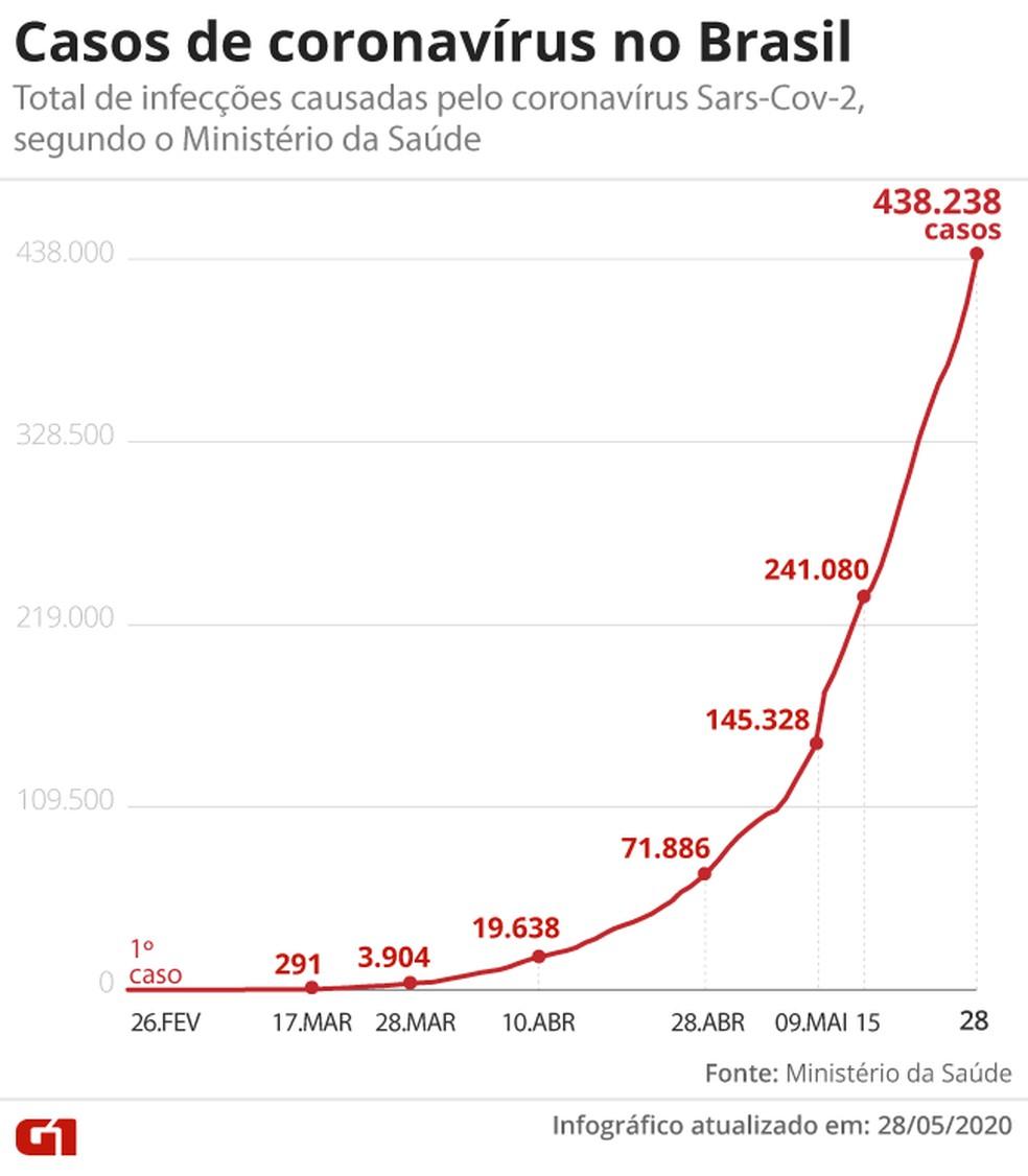 Casos de coronavírus no Brasil em 28 de maio — Foto: G1