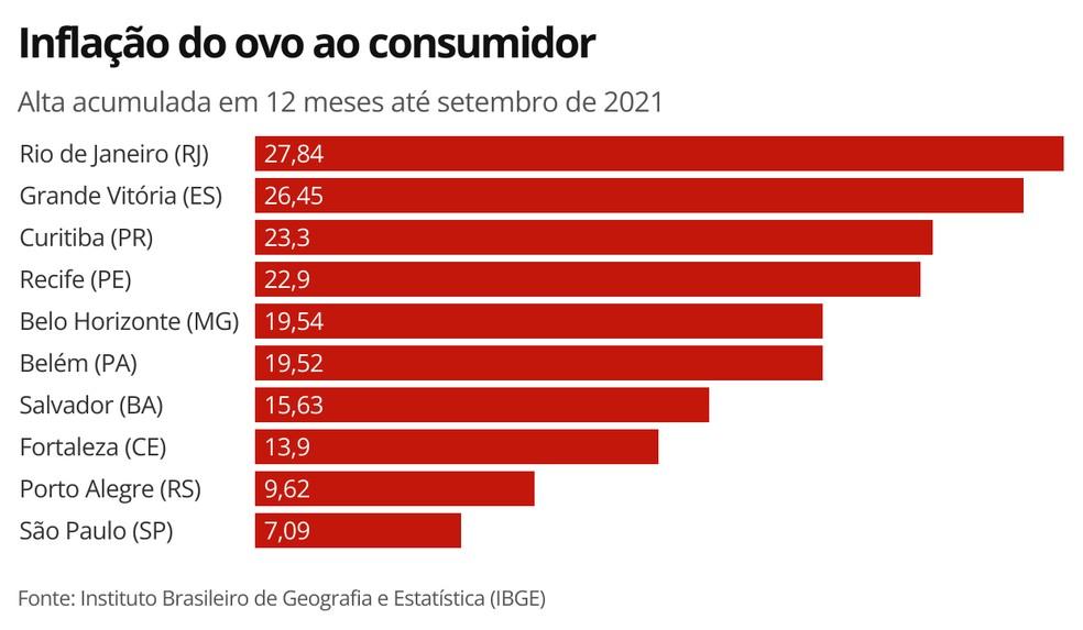 Variação de preços ao consumidor dos ovos — Foto: Arte/g1