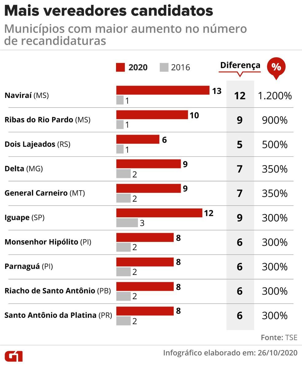 Municípios com maior aumento no número de vereadores que se candidatam novamente — Foto: Élcio Horiuchi/G1