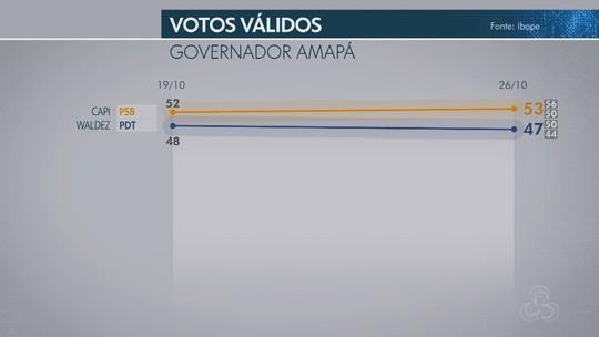Ibope no Amapá, votos válidos: Capi, 53%; Waldez, 47%