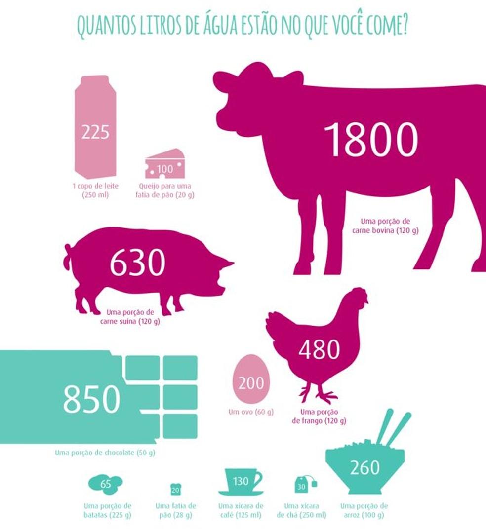 Quantos litros de água estão no que você come? (Foto: BBC)