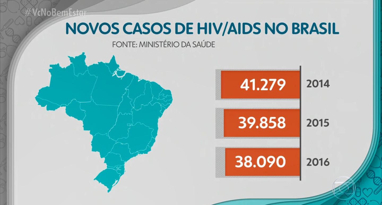 HIV e Aids: qual a diferença?