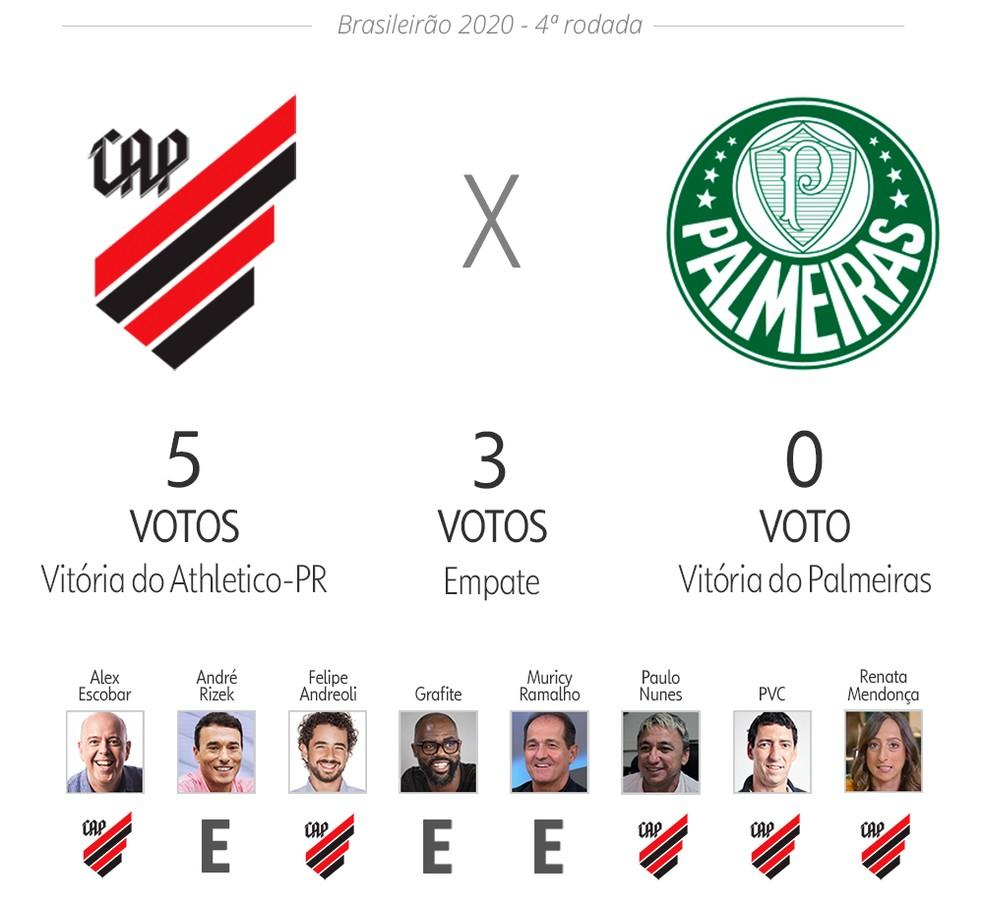 Palpite ge: Athletico x Palmeiras — Foto: Infoesporte
