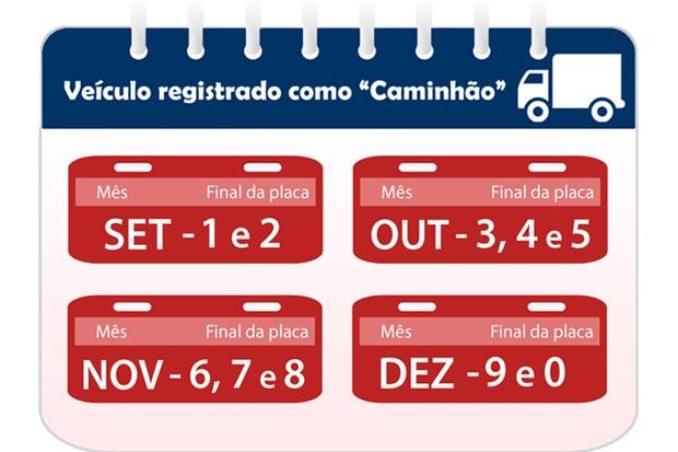 Calendário de licenciamento para caminhões e tratores (Foto: Reprodução/Detran.SP)