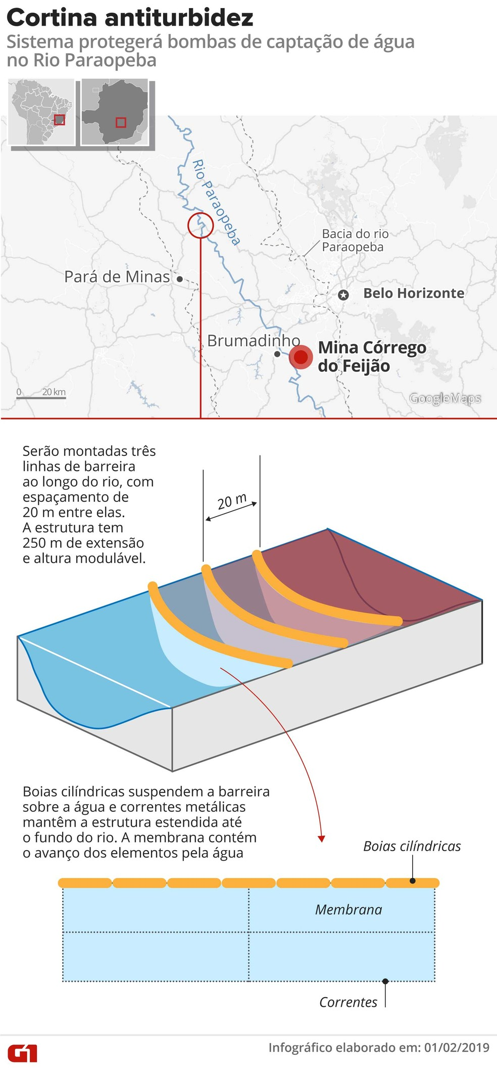 Arte mostra como funciona a cortina antiturbidez, sistema que protegerá bombas de captação de água no Rio Paraopeba — Foto: Alexandre Mauro/Arte G1