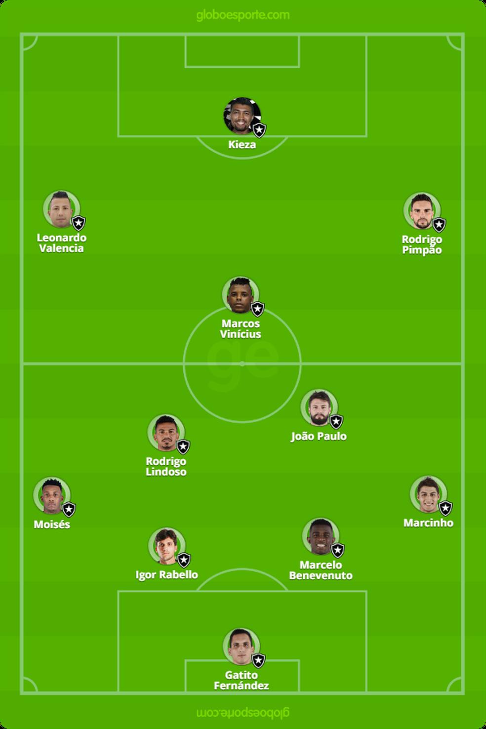 Provável escalação do Botafogo contra o Vasco (Foto: GloboEsporte.com)