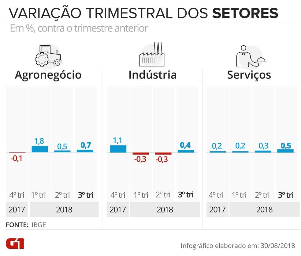 Variação do PIB trimestre contra trimestre pela ótica da oferta — Foto: Juliane Souza/G1