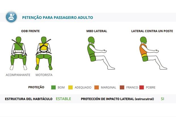 Resultados crash test Jetta (Foto: Divulgação)