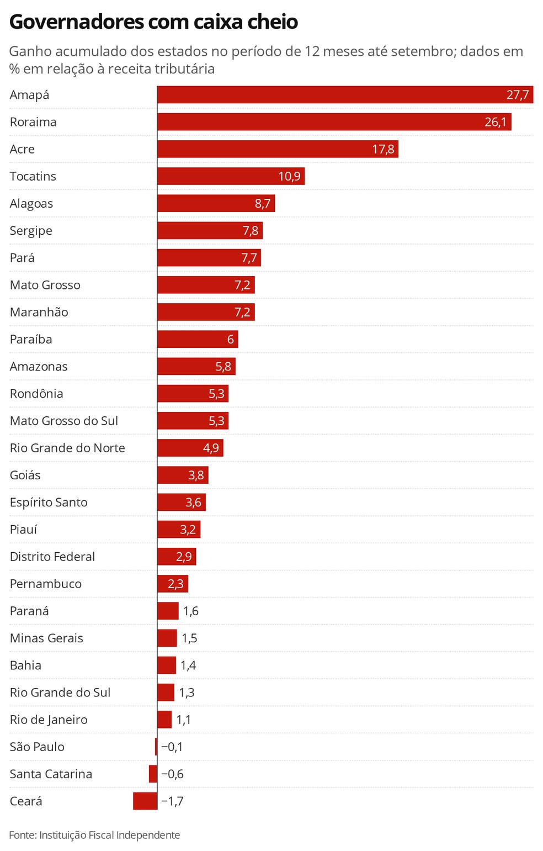 Governadores com caixa cheio — Foto: Economia G1