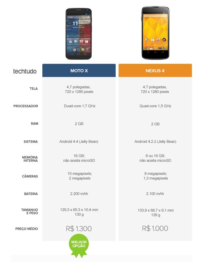 Tabela comparativa entre Moto X e Nexus 4 (Foto: Arte/TechTudo)