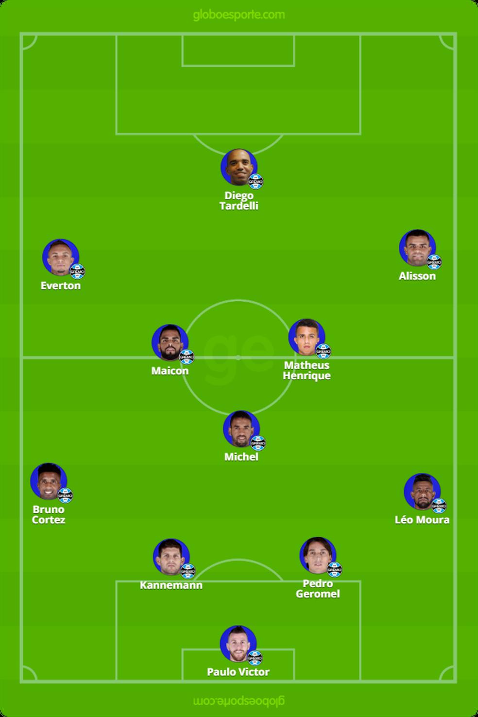 Provável time do Grêmio contra o Flamengo — Foto: Reprodução