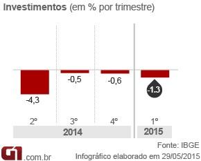 Arte PIB - investimentos (Foto: Arte/G1)