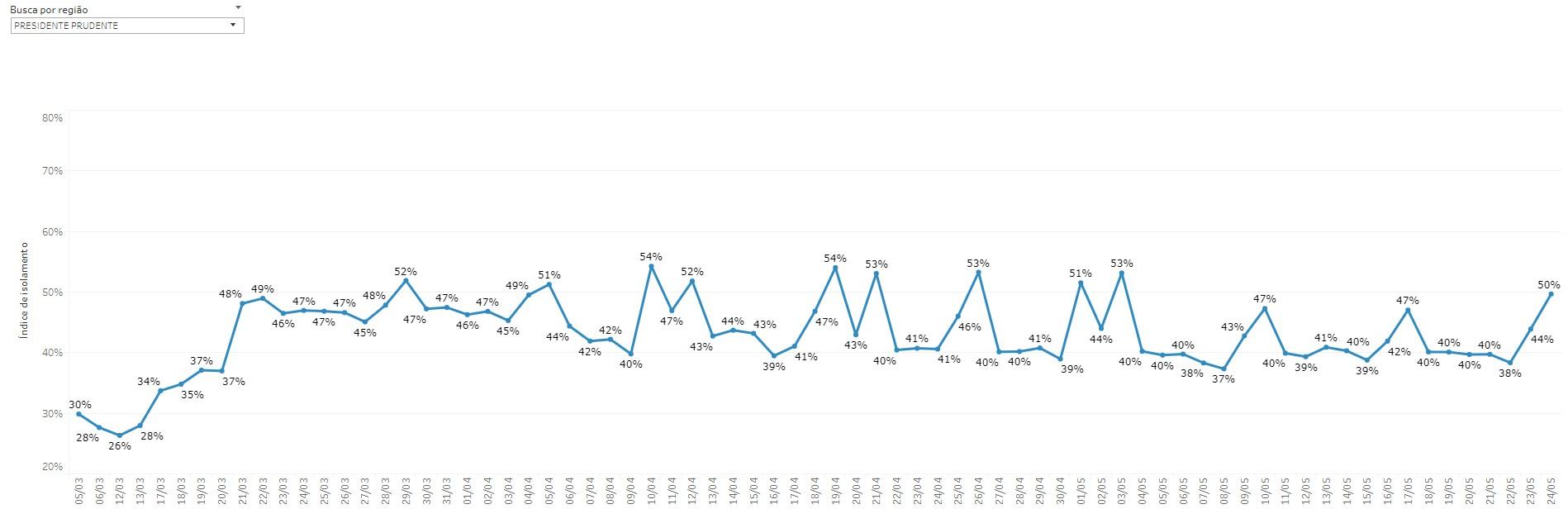 Depois de 21 dias, Presidente Prudente volta a registrar 50% de adesão ao isolamento social no fim semana