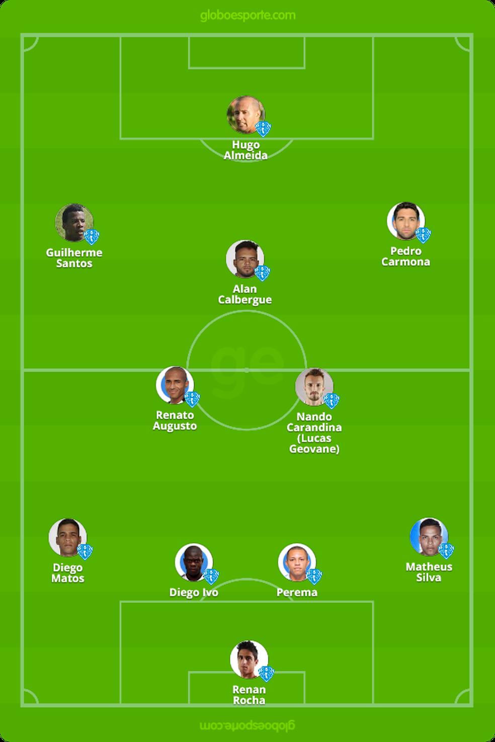 Provável escalação do Paysandu contra o Juventude, 24ª rodada da Série B (Foto: GloboEsporte.com)