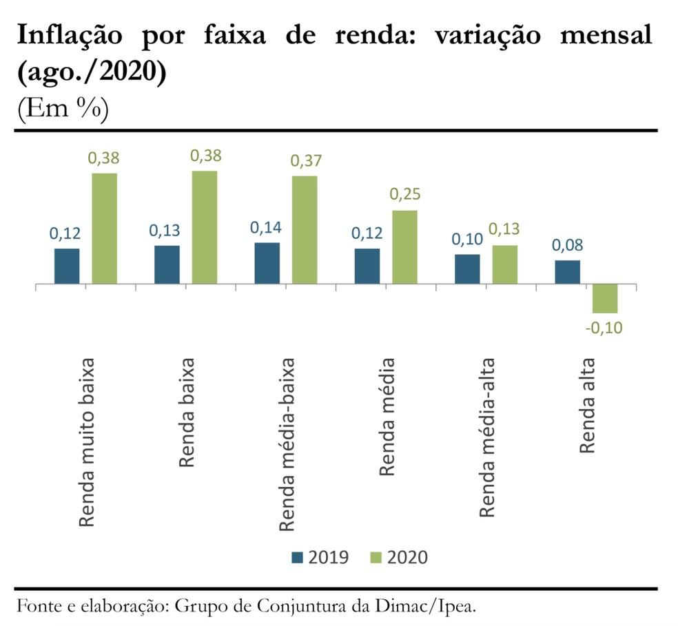 Ipea: Inflação por faixa de renda (agosto de 2020) — Foto: Ipea/Reprodução