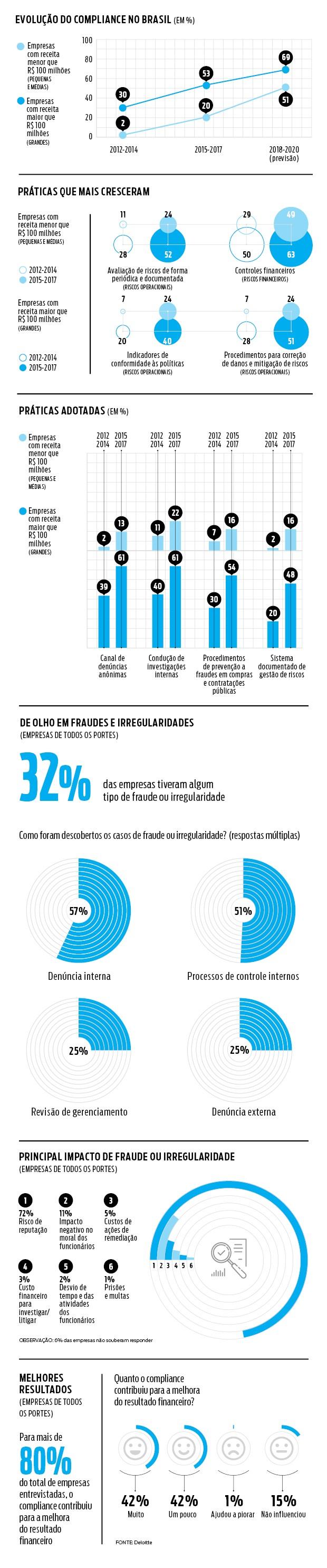 evolução compliance no Brasil (Foto: Divulgação )