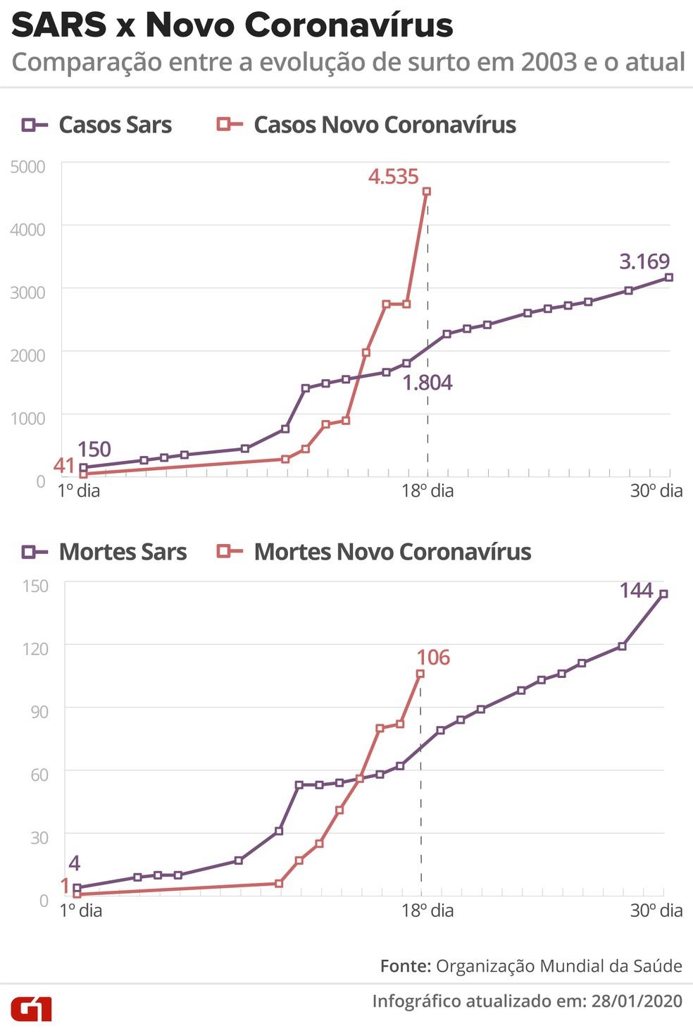 Evolução dos casos do SARS-nCoV e 2019-nCoV — Foto: Betta Jaworski e Rodrigo Sanches/