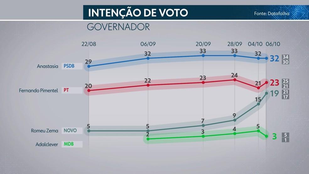 Datafolha - Minas Gerais: intenção de voto — Foto: Reprodução/TV Globo