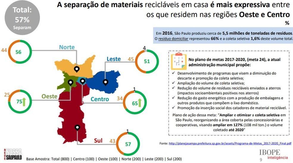 Gráfico mostra regiões de São paulo que mais separam lixo reciclável  (Foto: Divulgação/ Rede Nossa São Paulo)