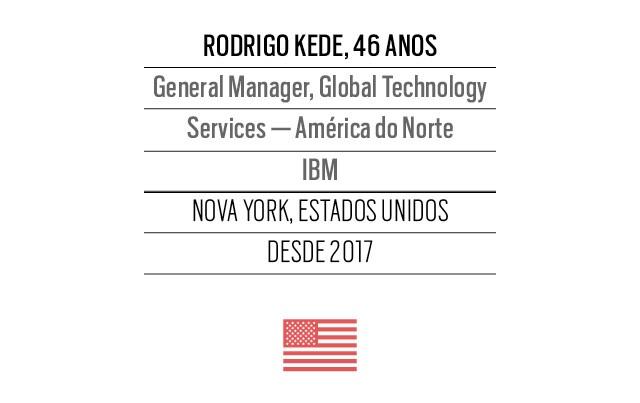 CEOs brasileiros (Foto:  )