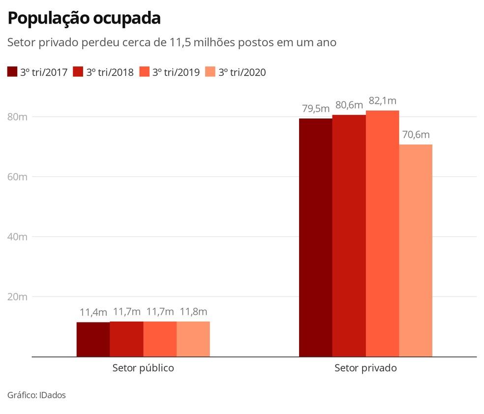 População ocupada — Foto: Economia G1