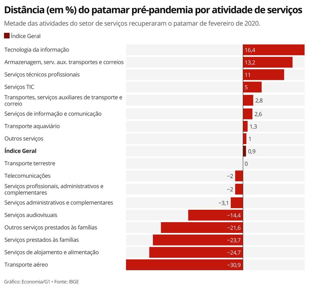 Pela primeira vez, setor de serviços recuperou patamar pré-pandemia, mas metade das atividades ainda estão abaixo do patamar de fevereiro — Foto: Economia/G1