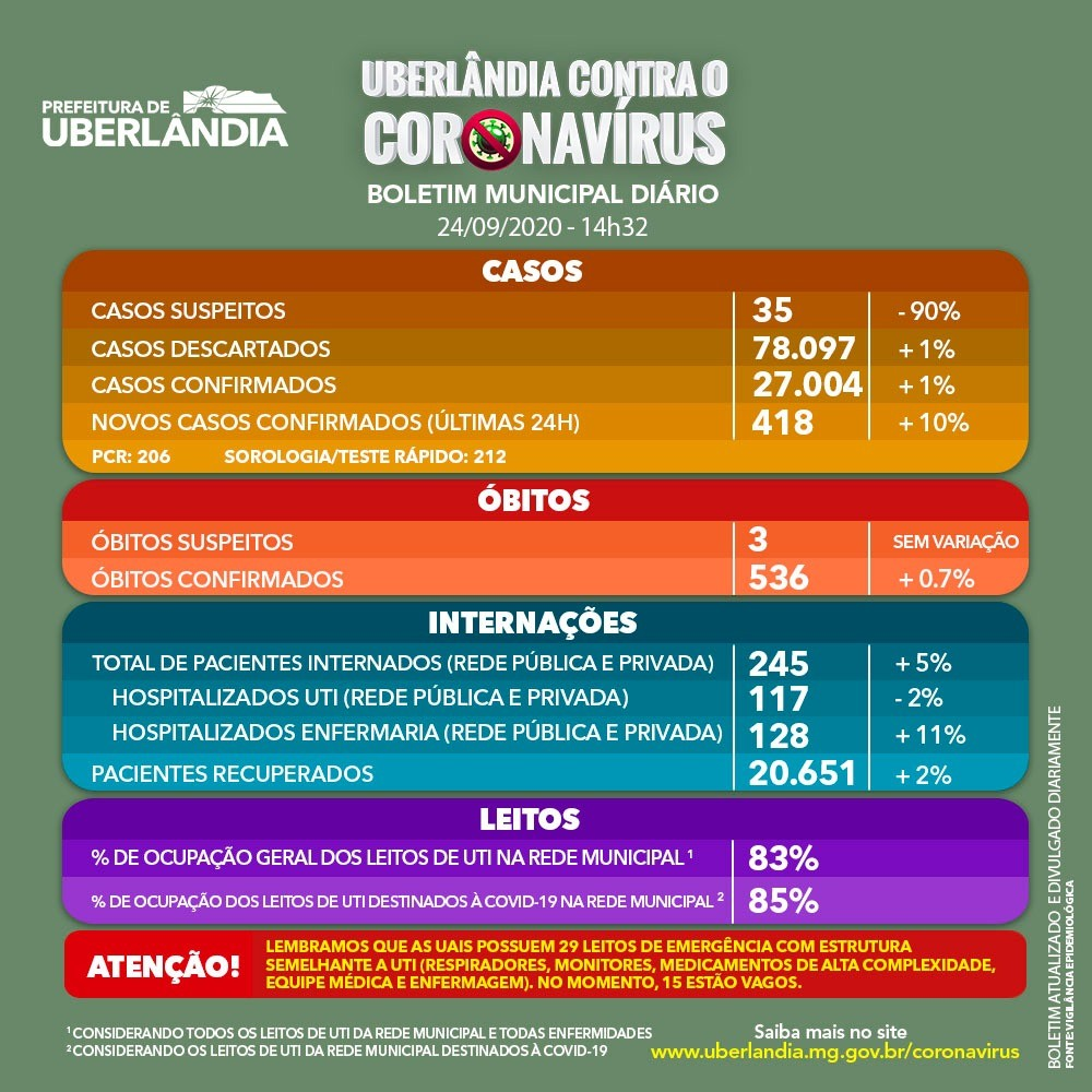 Uberlândia passa de 27 mil casos confirmados de Covid-19