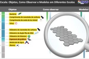Figura 2: Objeto de aprendizagem sobre escalas - do macro ao nanométrico - com ampliação de uma estrutura hexagonal de carbono que é base para nanomateriais como fulereno, nanotubo e grafeno. Link: http://maisunifra.com.br/objeto/diagrama-de-escala-2/
