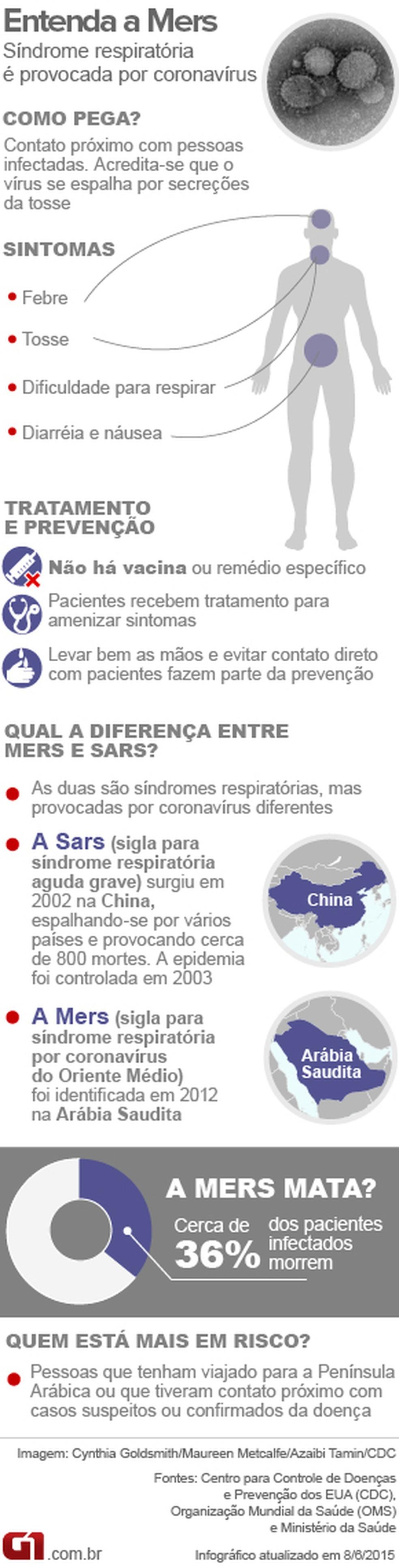 Infográfico - Entenda a Mers — Foto: Infográfico/G1