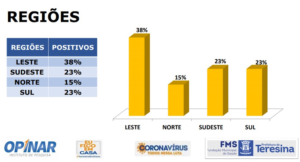 Distribuição de casos de coronavírus por zonas de Teresina — Foto: Reprodução/Instituto Opinar