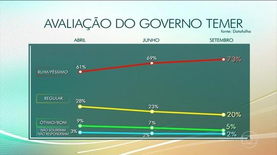 Datafolha aponta que 54% querem Lula preso e 89% avaliam que Câmara deve autorizar denúncia contra Temer