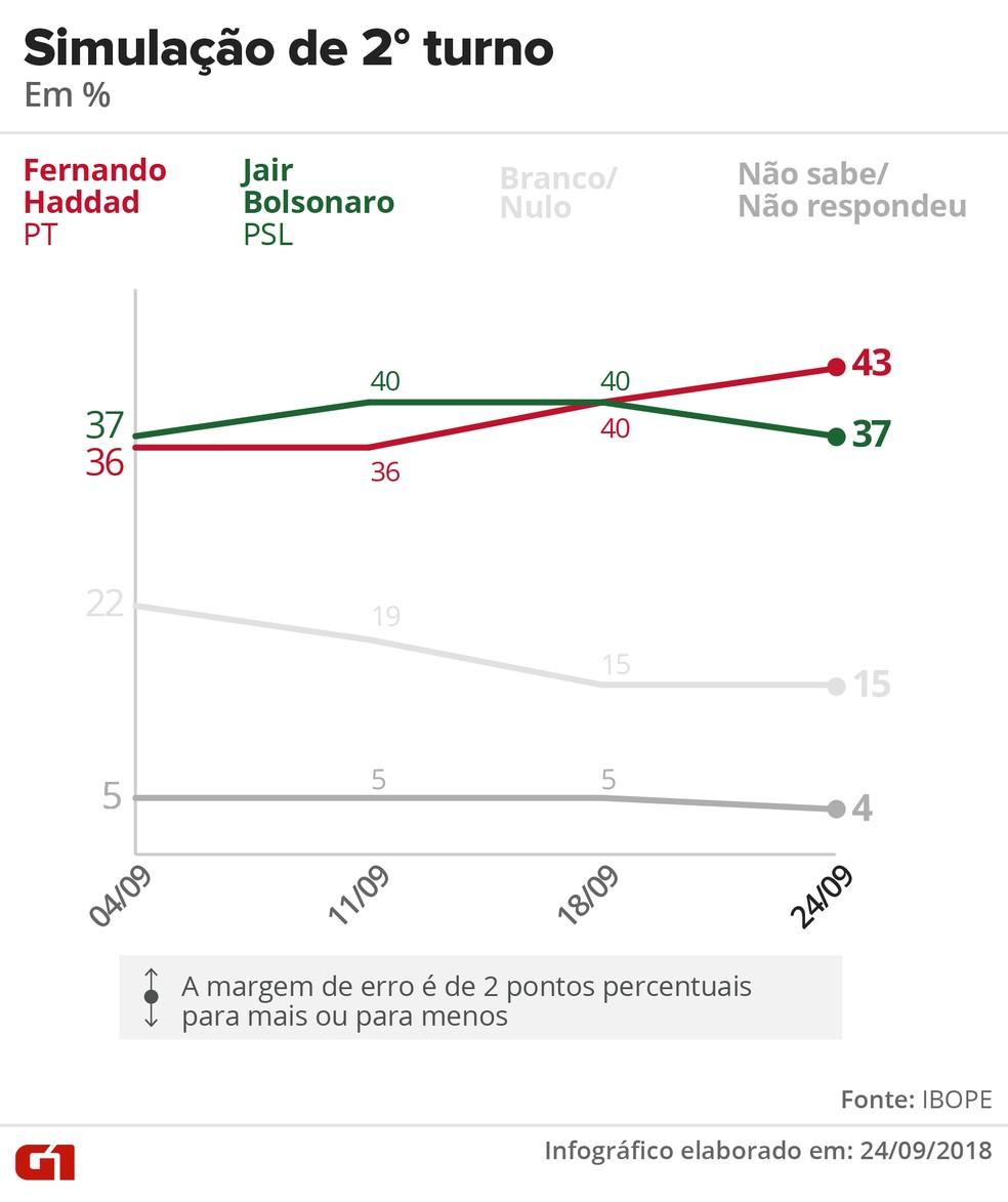Pesquisa Ibope - 24 de setembro - Simulação de segundo turno entre Haddad e Bolsonaro. — Foto: Arte/G1