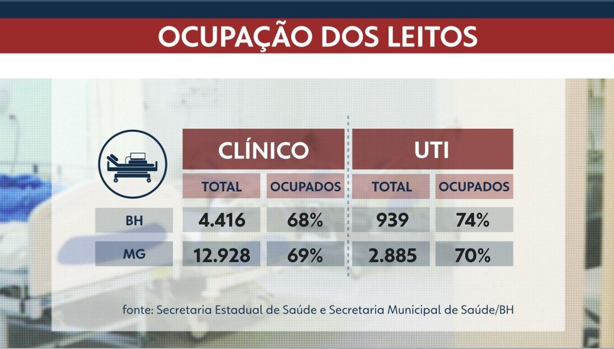 Ocupação de leitos de UTI de BH segue em 74%; em Minas, está próximo de 70%