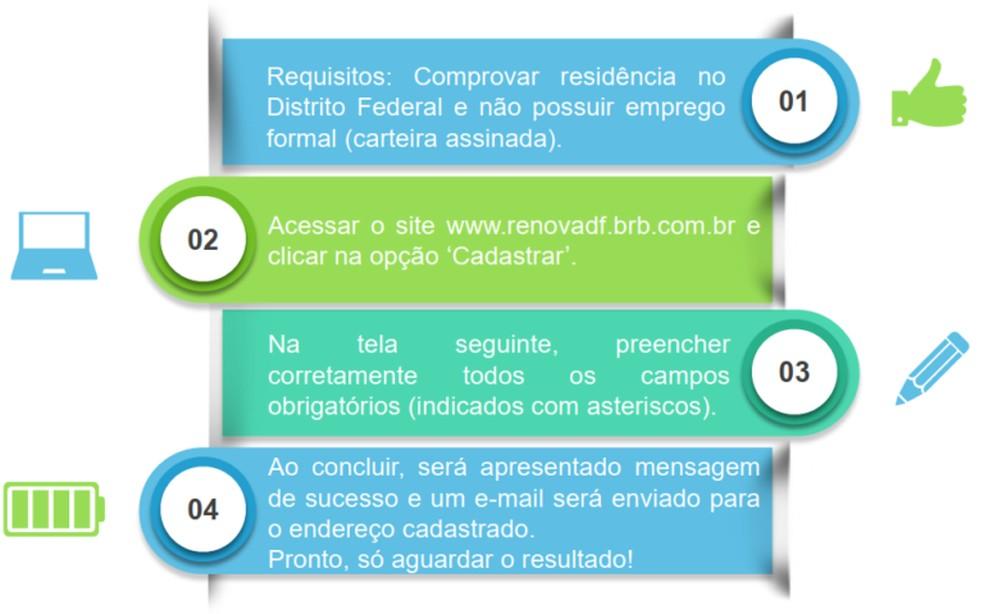 Passo a passo para participar do programa de formação Renova-DF — Foto: Secretaria do Trabalho/Divulgação