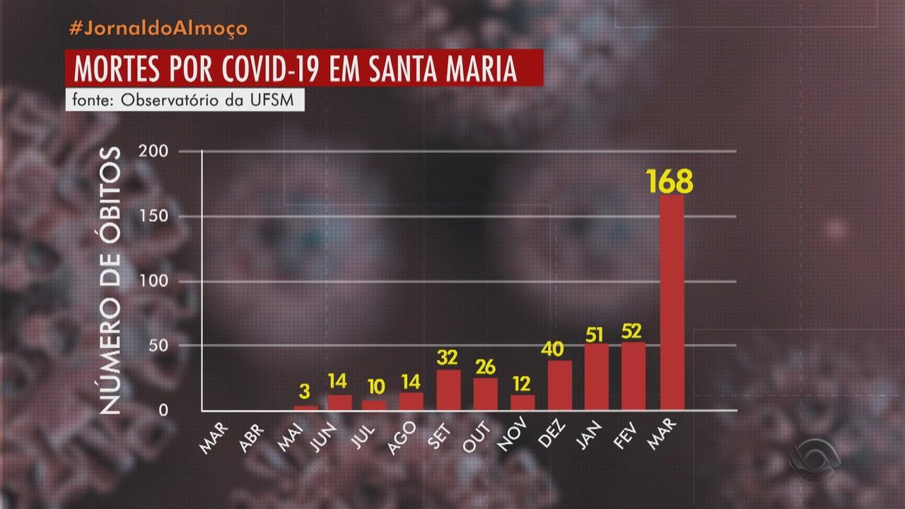 Santa Maria registra 168 mortes por Covid em março